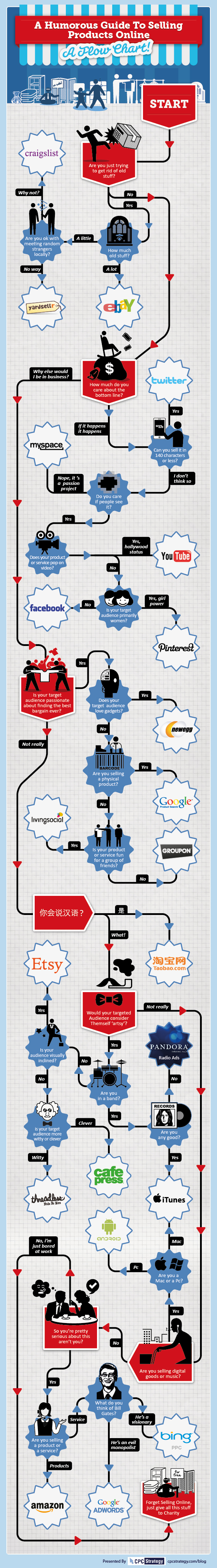 sell-products-online-infographic