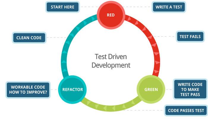 ต้องคิดอย่างไร รู้อะไร และทำอย่างไร เพื่อให้เกิด Automated Test