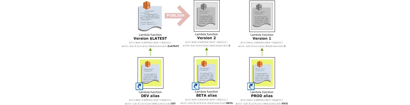 4 วิธีจัดการ Versioning และ Environment ของ AWS Lambda Function โดยไม่ต้องแก้ไขโค้ด